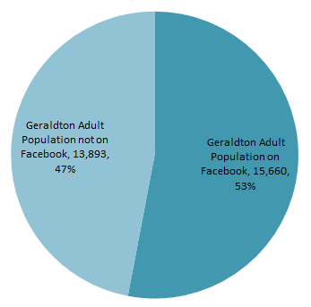 Geraldton Adult Population Facebook Usage Chart