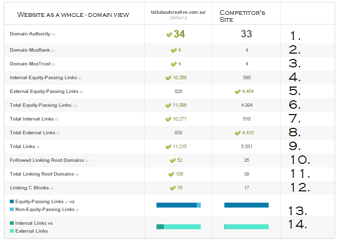 Moz Competitor Data screenshot